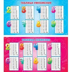 057587 Карточка-шпаргалка Таблицы умножения и сложения