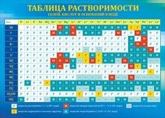 "063911 Мини-плакат ""Таблица растворимости"""