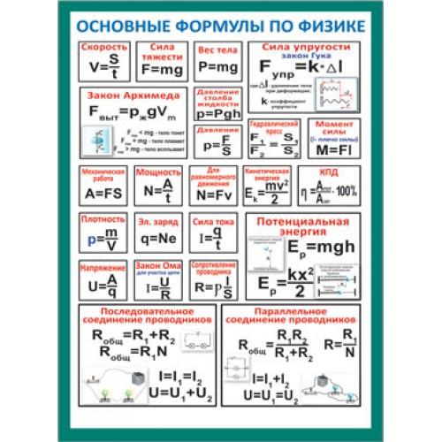 065124 Карточка-шпаргалка  Основные формулы. Физика/Механика